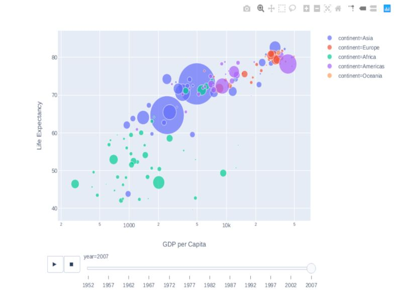 Project: Data Visualization with Plotly Express